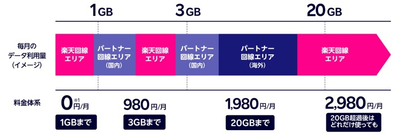 楽天モバイル 海外データー1GB